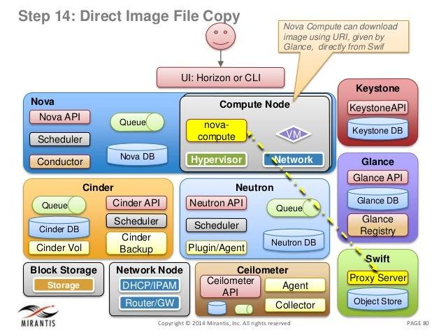 PAGE 80Copyright © 2014 Mirantis, Inc. All rights reserved Step 14: Direct Image File Copy Nova Nova DB Queue Nova API Sch...