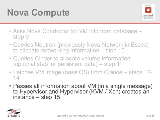PAGE 82Copyright © 2014 Mirantis, Inc. All rights reserved Nova Compute • Asks Nova Conductor for VM info from database – ...
