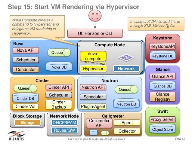 PAGE 83Copyright © 2014 Mirantis, Inc. All rights reserved Step 15: Start VM Rendering via Hypervisor In case of KVM / lib...