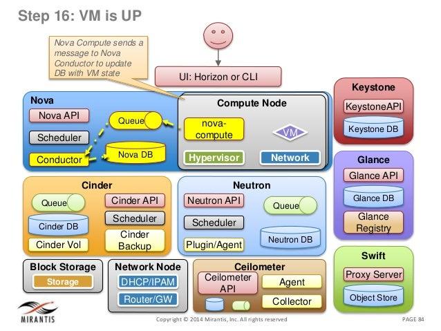 PAGE 84Copyright © 2014 Mirantis, Inc. All rights reserved Step 16: VM is UP Nova Nova DB Queue Nova API Scheduler Conduct...