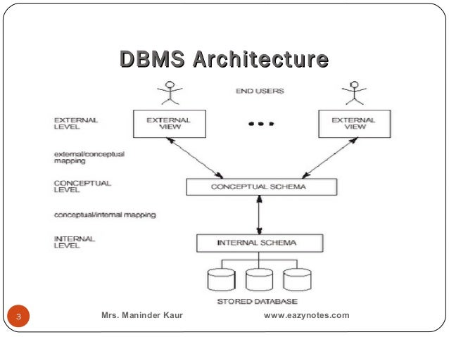 Architecture of dbms and data independence dbms architecture3 mrs maninder kaur eazynotes thecheapjerseys Image collections