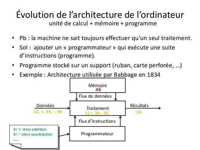 Architecture ordinateur 2 architecture de base - L evolution de l ordinateur ...