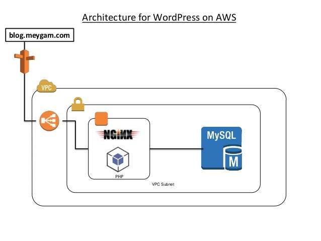Architecture for WordPress on AWS blog.meygam.com  PHP VPC Subnet