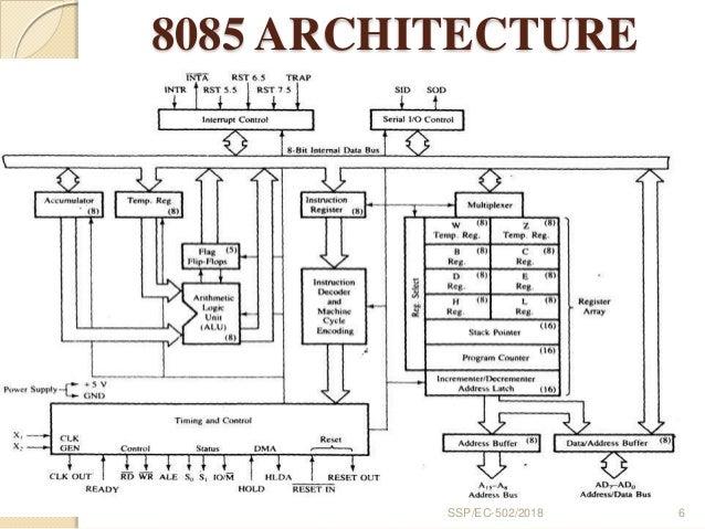 DIAGRAM] Block Diagram 8085 Microprocessor For Polytechnic FULL Version HD  Quality For Polytechnic - HAROLD.MEGAN.DIAGRAMMII.MONIKAWOLF.DEmonikawolf.de