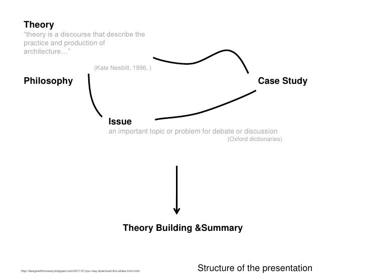 Architecture as Production from Culture Slide 2