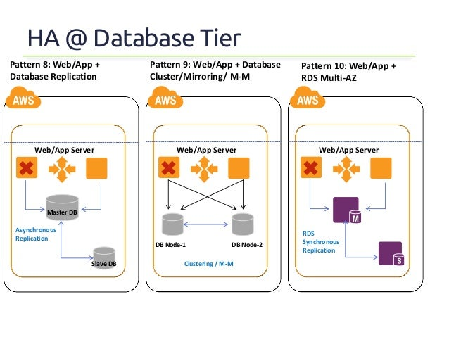 Architecture blueprints for achieving high availability in aws 10 malvernweather Choice Image