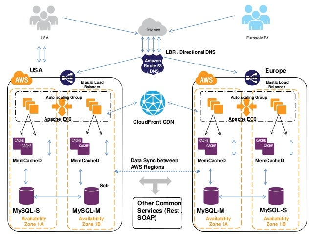 Architecture blueprints for achieving high availability in aws malvernweather Choice Image