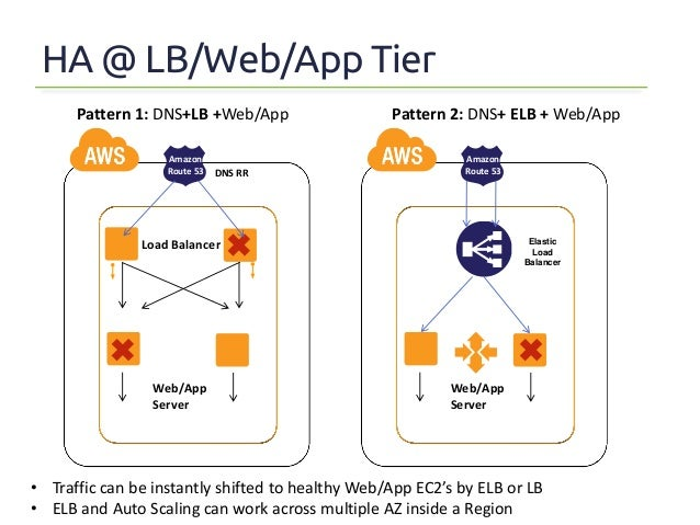 Architecture blueprints for achieving high availability in aws architecture 1high availability inside a region 5 6 malvernweather Choice Image