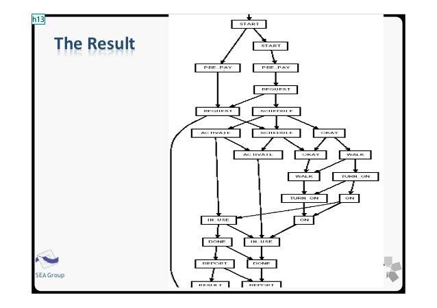 Architecture Description Languages