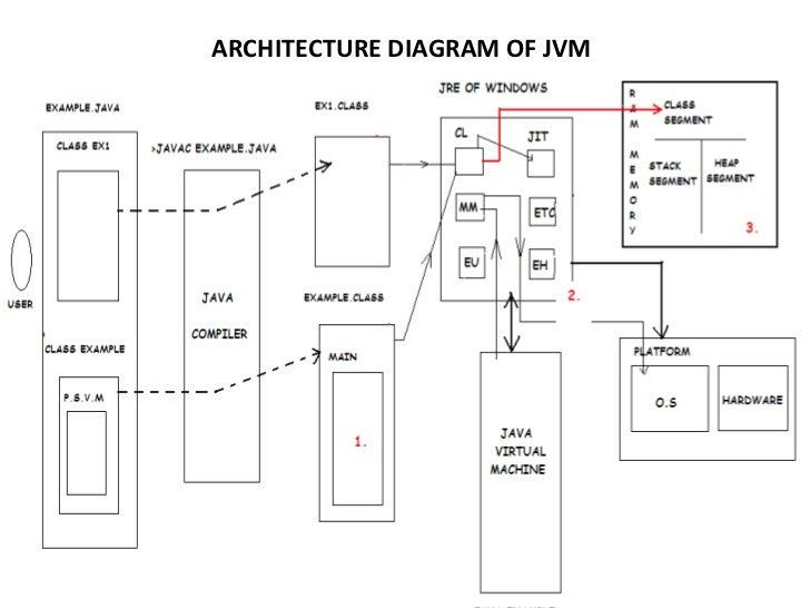 architecture diagram of jvm. Black Bedroom Furniture Sets. Home Design Ideas