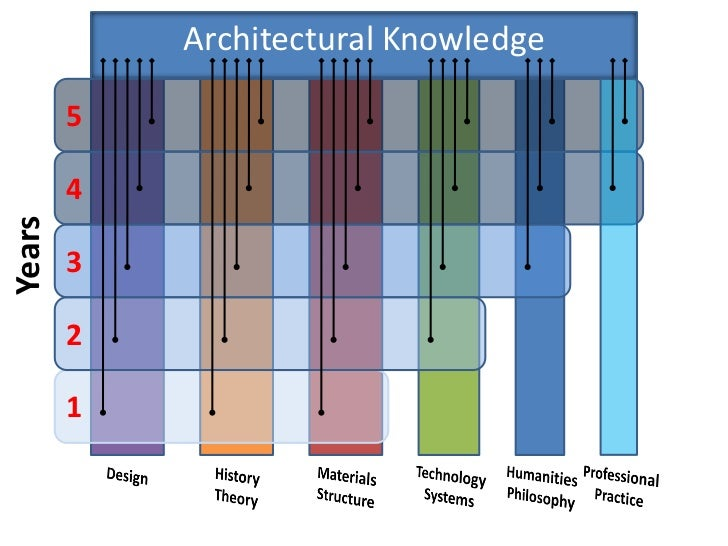 Architectural Knowledge        5        4Years        3        2        1