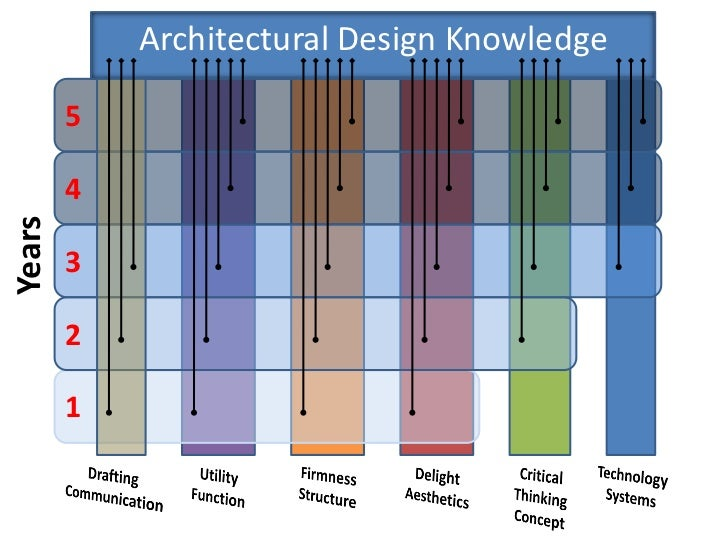 Architectural Design Knowledge        5        4Years        3        2        1