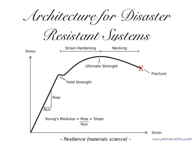 Architecture for Disaster Resistant Systems - Resilience (materials science) - www.mozaicworks.com