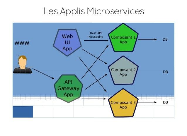 Architecture microservices avec docker for Architecture modulaire definition