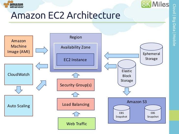 ... Locations Regions; 6. Amazon EC2 Architecture ...