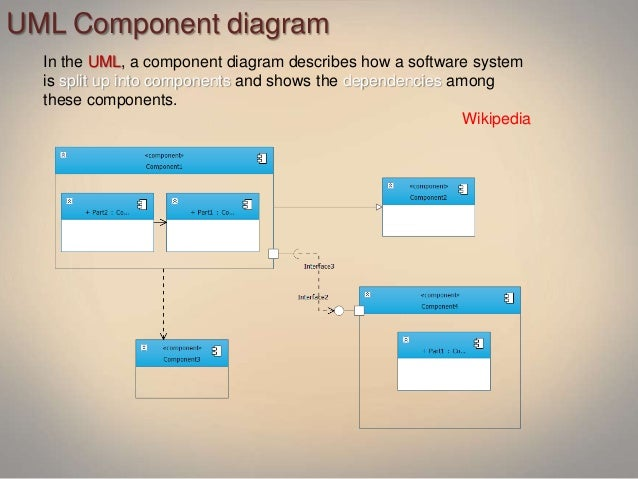 wikipedia 10 uml component diagram - Visual Diagram Software