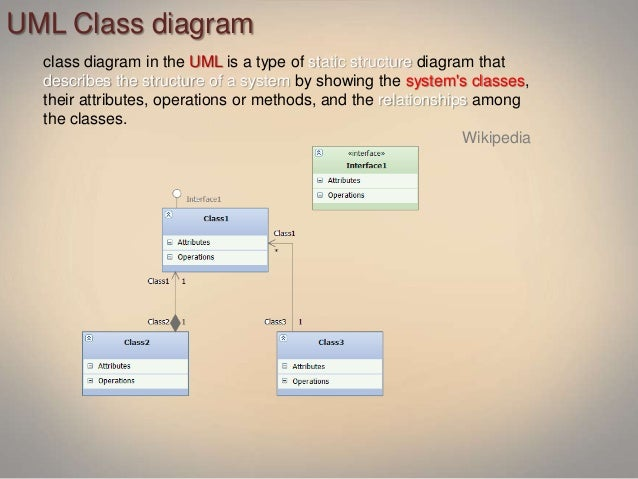 Architecture modeling with uml and visual studio 2010 ultimate diagram sequence diagram 7 uml class ccuart Images