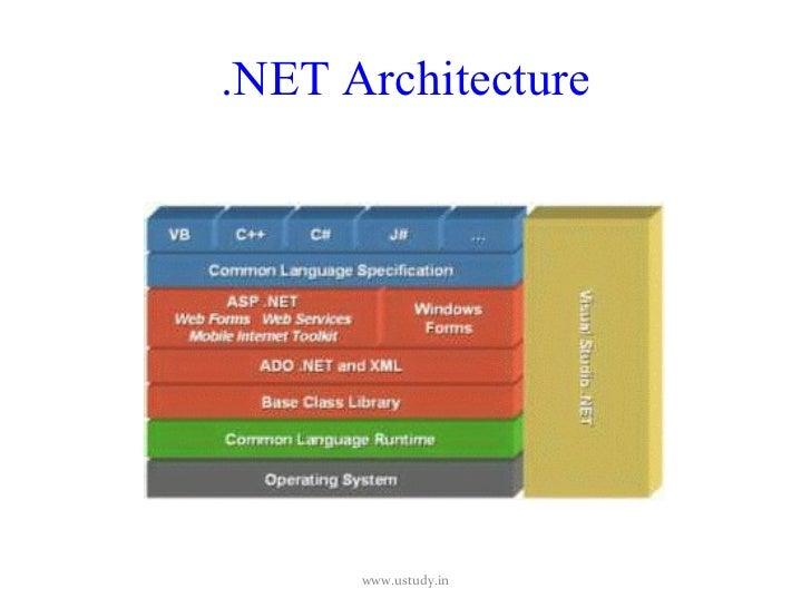 Architecture of .net framework