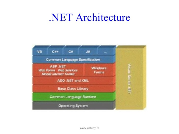 .net architecture www ustudy in 4 components of .net architecture