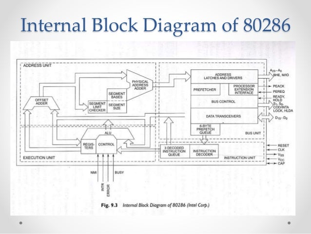 architecture of 80286 microprocessor Intel 80386 Programmers Reference Manual  Intel 80386 Computer Microprocessor Bus Diagram 386 Chip