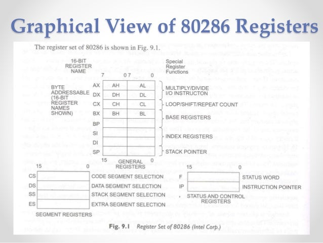 80286 ARCHITECTURE EBOOK DOWNLOAD