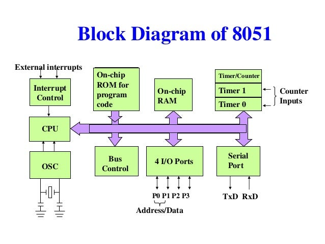 diagram of parts of an inhaler architecture of 8051 diagram of 8051