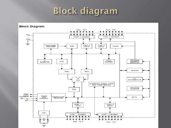 architecture of 8051 microcontroller))Diagram Of Architecture Of 8051 On 8051 Microcontroller Block Diagram #20