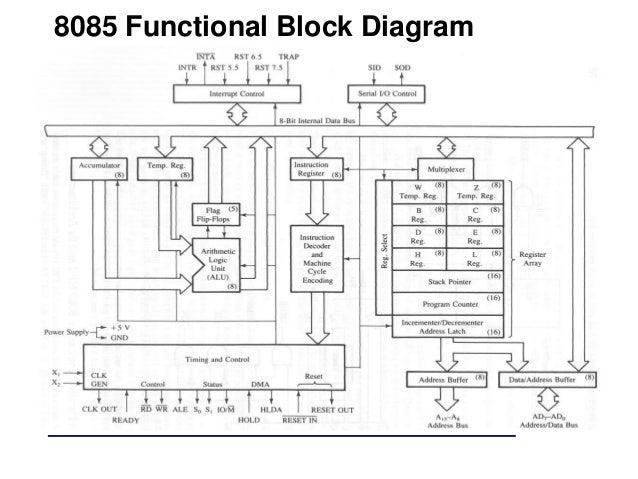 architecture of 8085 rh slideshare net