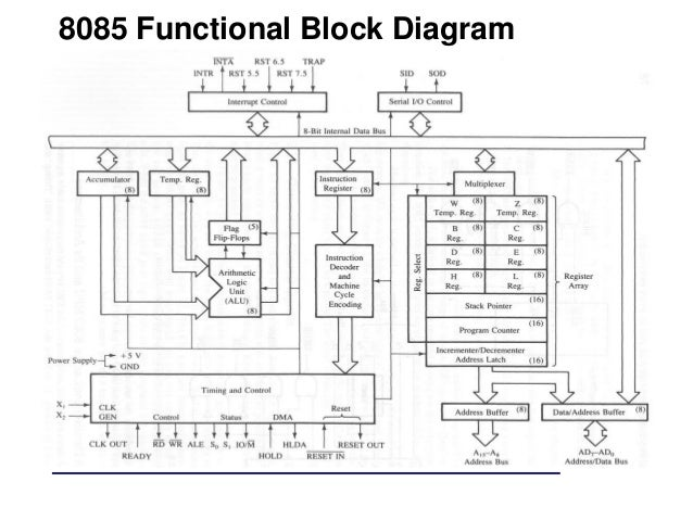 Architecture of 8085
