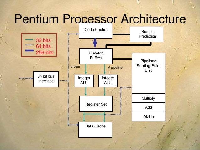 Architecture of pentium family for Pentium 4 architecture