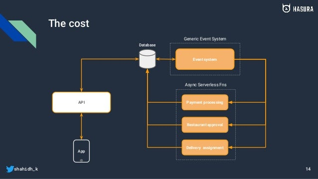 shahidh_k The cost 14 App Database API Event system Payment processing Restaurant approval Delivery assignment Generic Eve...