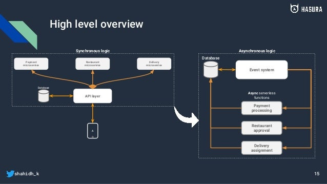 shahidh_k High level overview Database Event system Payment processing Restaurant approval Delivery assignment Async serve...