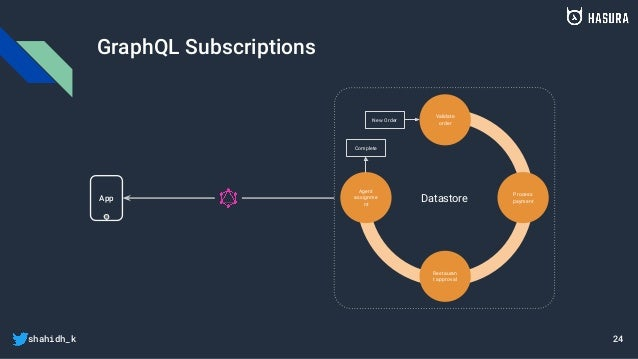 shahidh_k GraphQL Subscriptions App Datastore Process payment Validate order Agent assignme nt Restauran t approval New Or...