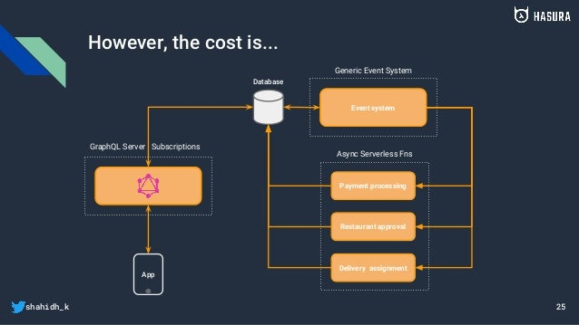 shahidh_k However, the cost is... 25 App Database API Event system Payment processing Restaurant approval Delivery assignm...