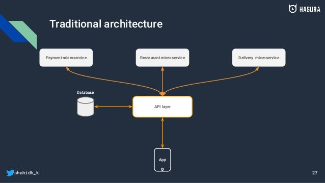 shahidh_k Traditional architecture App Database API layer Payment microservice Restaurant microservice Delivery microservi...