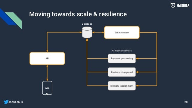 shahidh_k Moving towards scale & resilience App Database API Event system Payment processing Restaurant approval Delivery ...