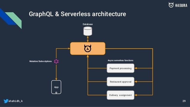 shahidh_k GraphQL & Serverless architecture 29 App Database Payment processing Restaurant approval Delivery assignment Mut...