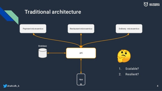 shahidh_k Traditional architecture App Database API Payment microservice Restaurant microservice Delivery microservice 4 1...