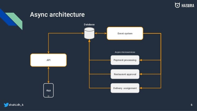 shahidh_k Async architecture App Database API Event system Payment processing Restaurant approval Delivery assignment Asyn...