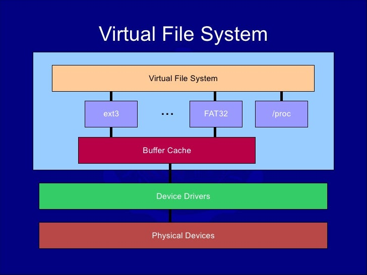 Architecture of the linux kernel for Architecture 3d linux