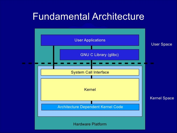 Architecture Of The Linux Kernel