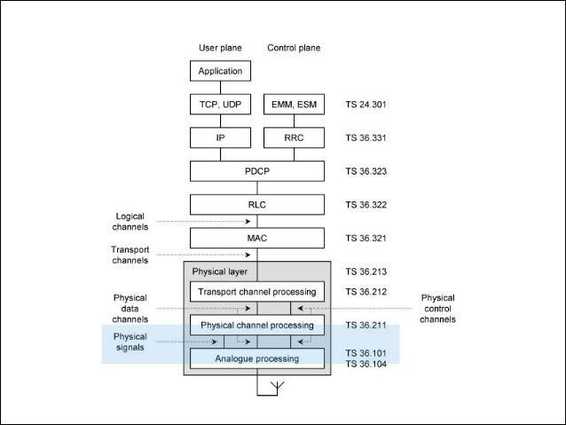 Figure 6.2 Uplink information flows used by LTE.