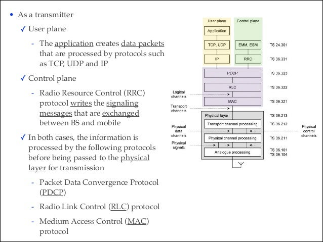 • As a transmitter! ✓ User plane! - The application creates data packets that are processed by protocols such as TCP, UDP ...