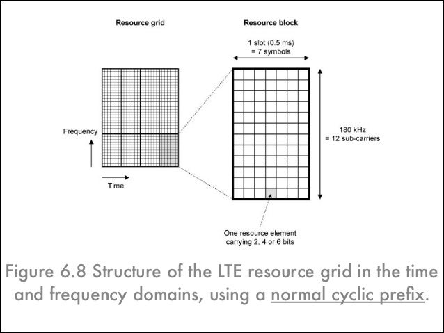 • 1. Air Interface Protocol Stack! • 2. Logical, Transport and Physical Channels! • 3. The Resource Grid! • 4. Multiple An...