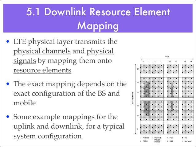 5.2 Uplink Resource Element Mapping • The figure shows the mapping of physical channels to resource elements in the uplink!...