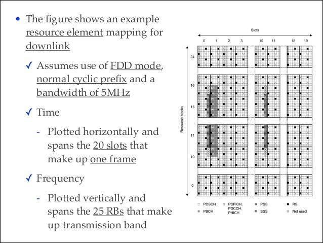 Figure 6.11 shows the corresponding situation on the uplink. The figure assumes the use of FDD mode, the normal cyclic prefi...