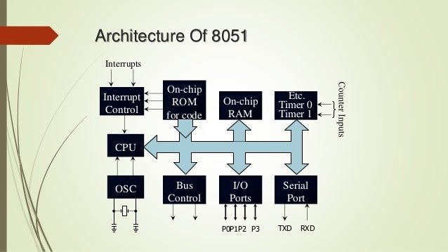 Microcontroller 8051 architecture pin configuration architecture of 8051 ccuart Choice Image