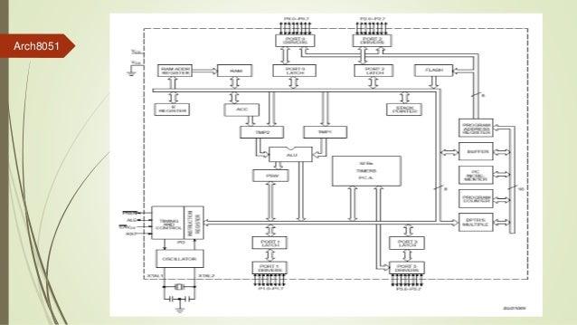 Microcontroller 8051 architecture pin configuration ccuart Gallery