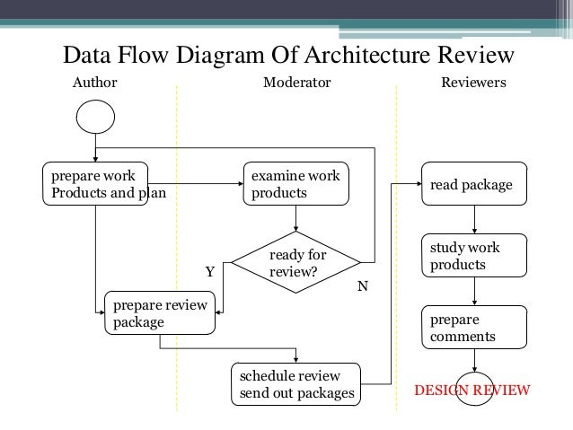 Architecture Review Slide 3