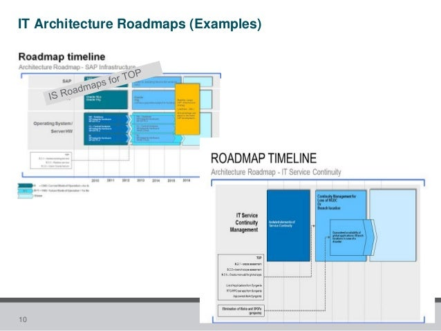 Table Of Contents TOC To Define Enterprise Architecture Roadmaps - System roadmap template